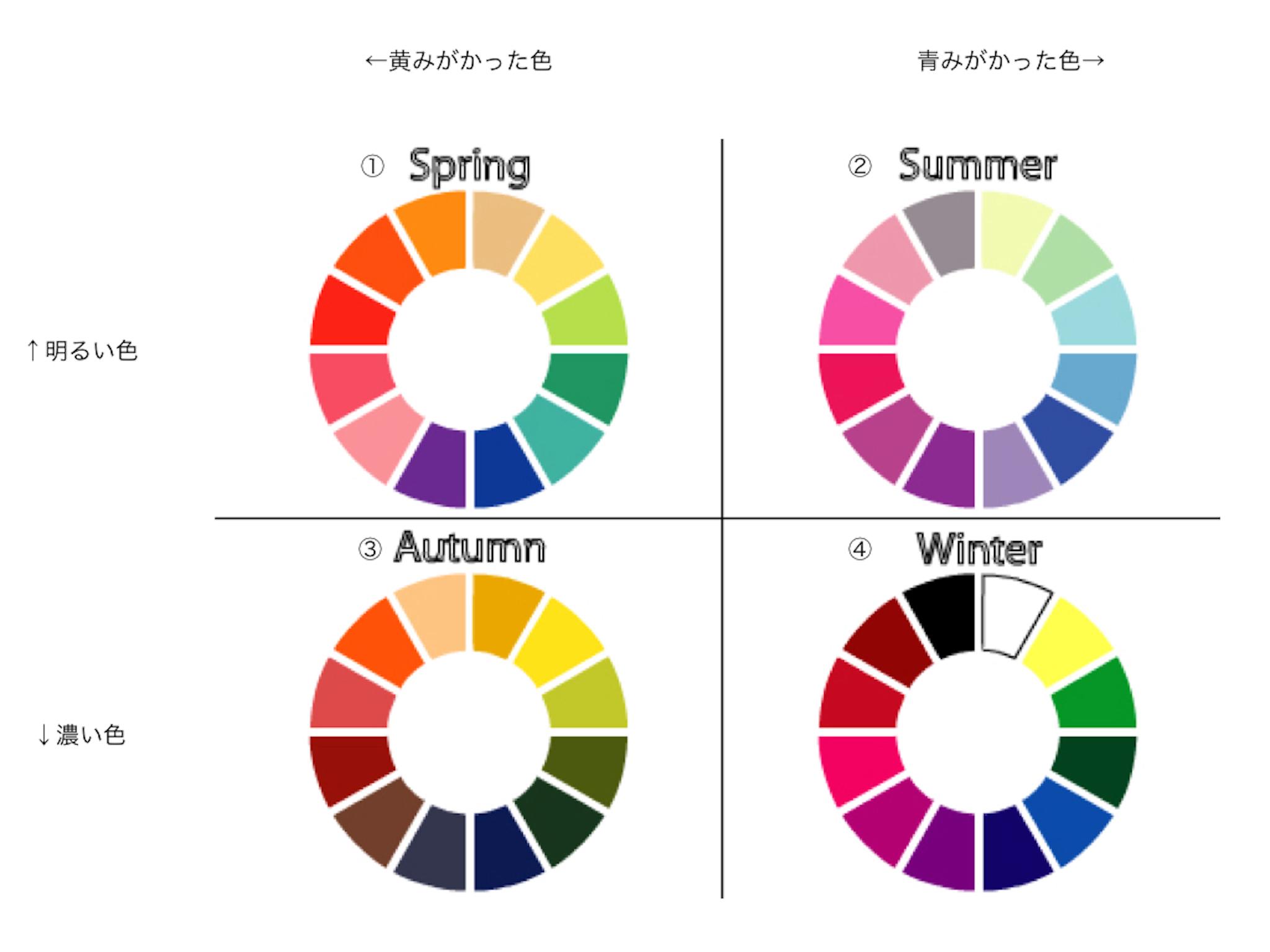 カシカリ_パーソナルカラー図たち.001