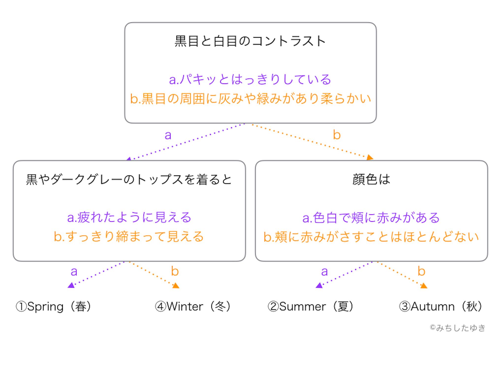カシカリ_パーソナルカラー診断チャート.001