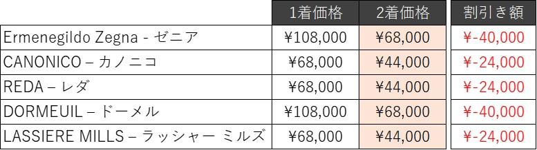 グローバルスタイル生地価格例