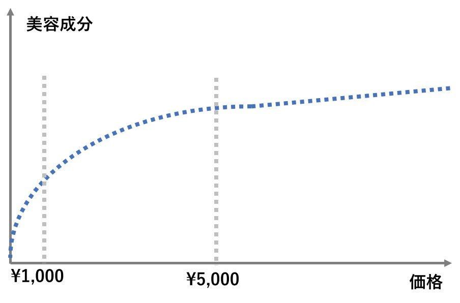 価格と美容成分配合率