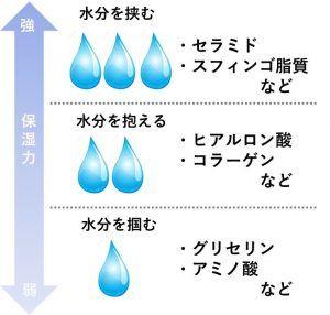 保湿成分の強度イメージ