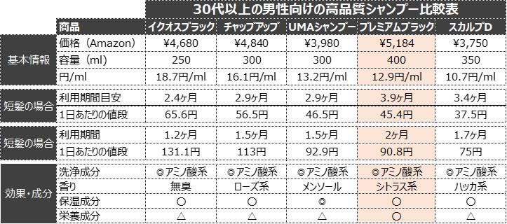 イクオス、チャップアップとのプレミアムブラックシャンプー比較表